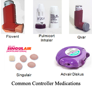 New Asthma Medications